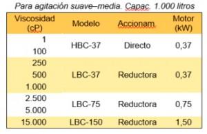 Agitador IBC Selección 1