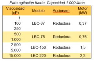 Agitador IBC Selección 2